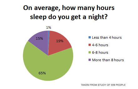 How Many Hours Sleep Do You Get A Night?